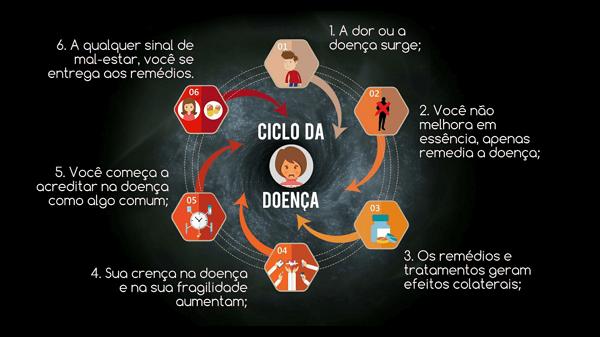 Ilustração com fundo preto e elementos em tons de vermelho e laranja para simbolizar as etapas do ciclo das doenças.