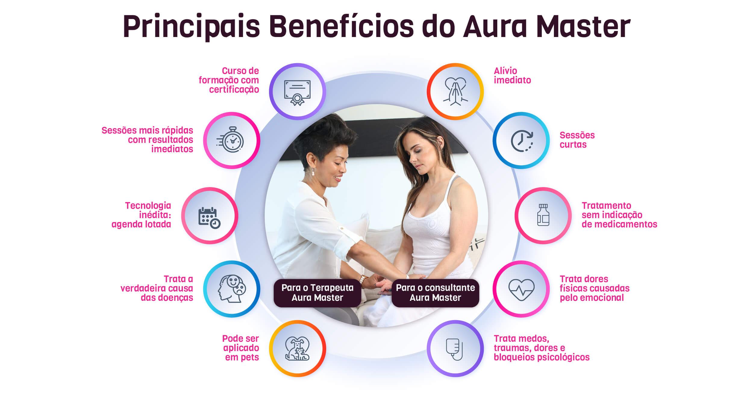 infográfico-benefícios-aura-master-luz-da-serra